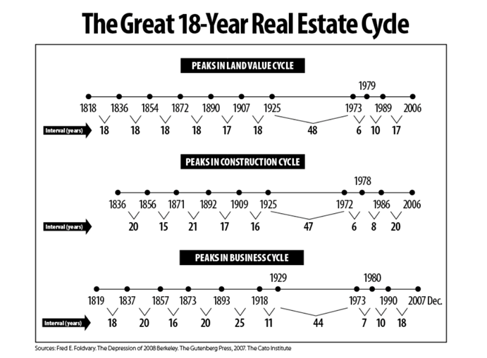 az ingatlanpiac ciklikus változása