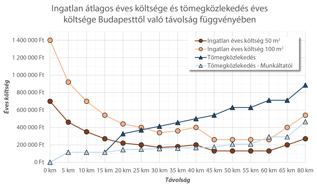 Tömegközlekedés és Ingatlan éves költségek