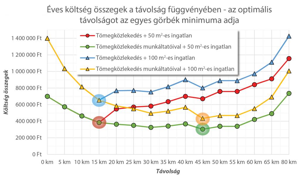 Optimális távolság Budapesttől tömegközlekedéssel
