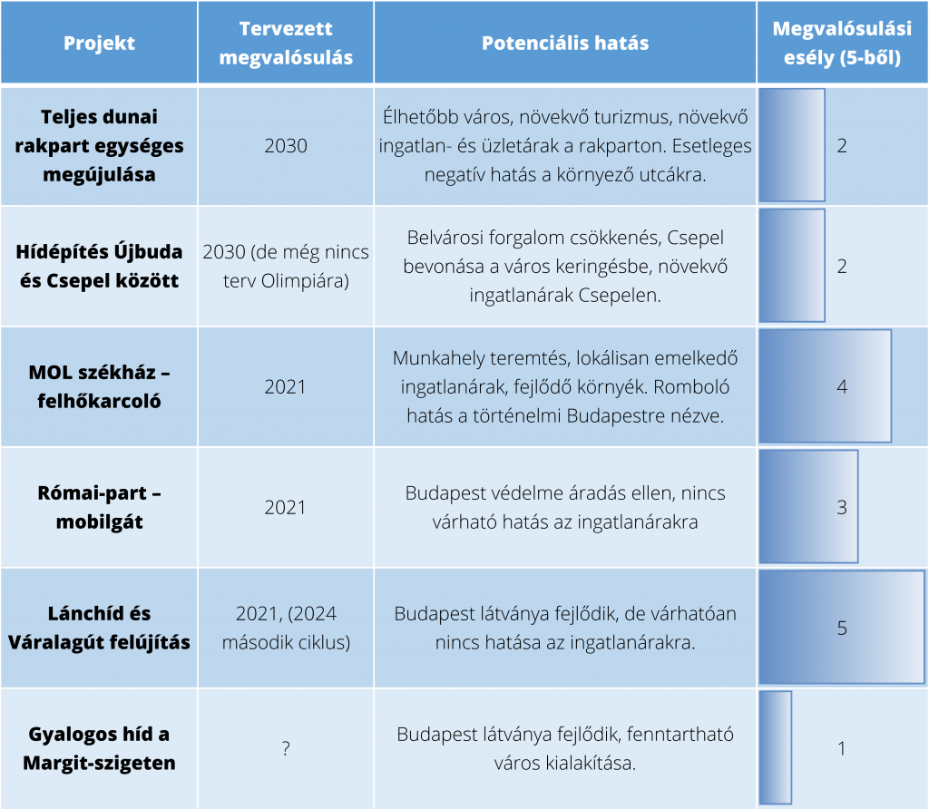 Budapesti beruházások összehasonlítása