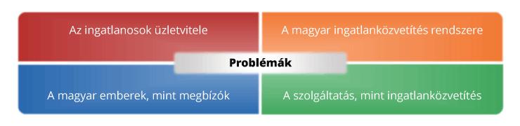 IngatlanRevü - Ingatlanos problémák