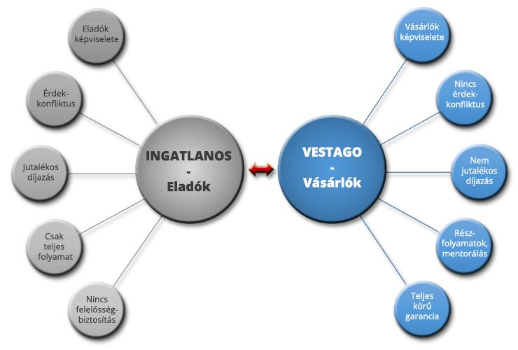 IngatlanRevü - VESTAGO magyarázó