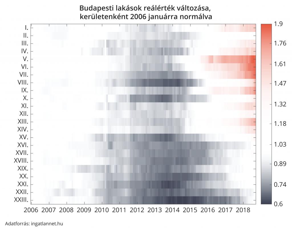 Budapesti lakások reálérték változása, kerületenként 2006 januárra normálva