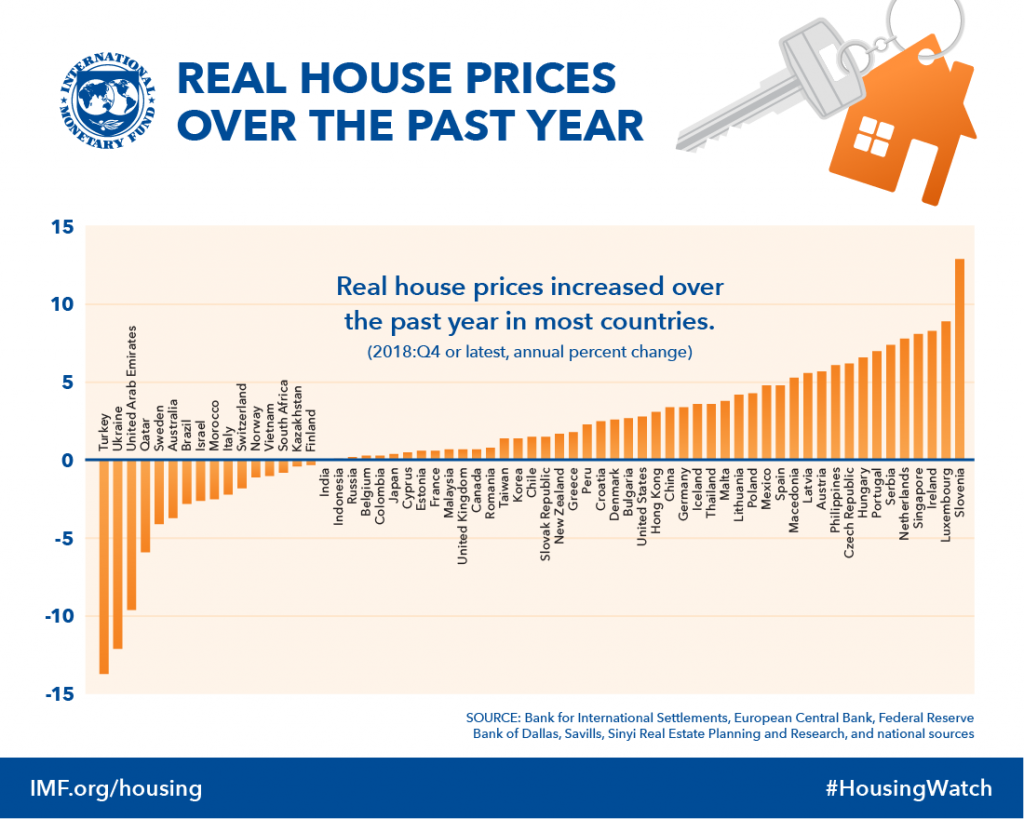 Ház árak változása