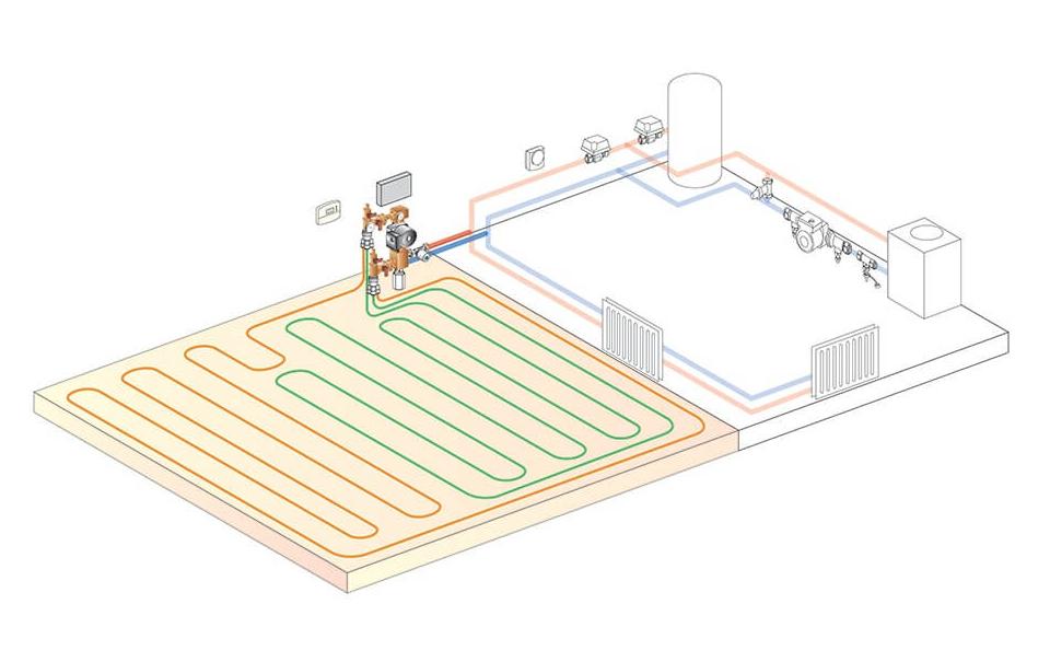 Padlófűtés és radiátor