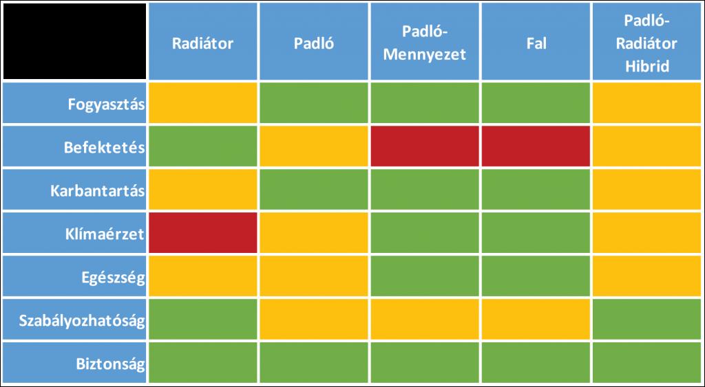 Fűtés összehasonlító táblázat